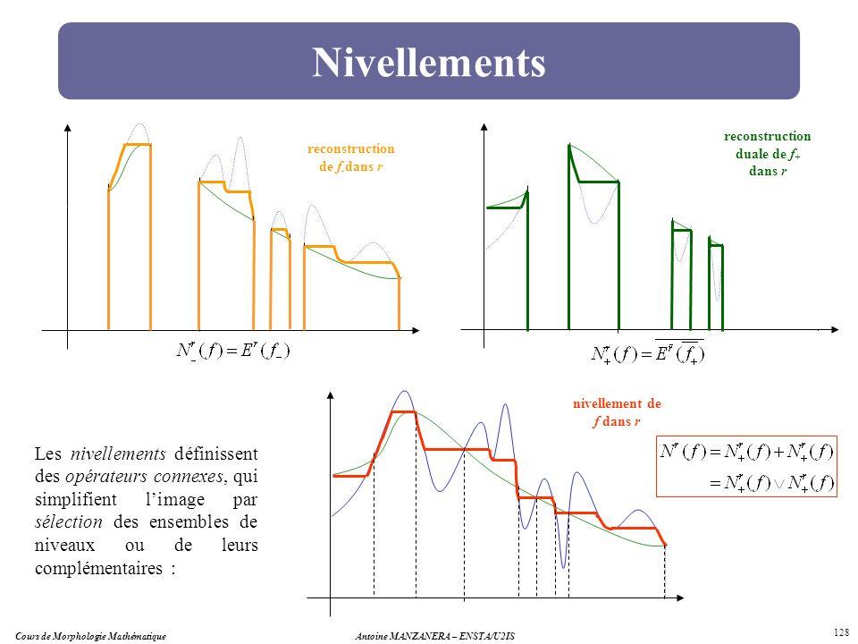 Cours de Morphologie MathématiqueAntoine MANZANERA – ENSTA/U2IS 128 Nivellements Les nivellements définissent des opérateurs connexes, qui simplifient