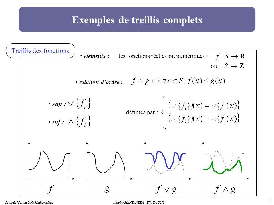 Antoine MANZANERA – ENSTA/U2IS 13 Exemples de treillis complets Treillis des fonctions éléments : relation dordre : les fonctions réelles ou numérique