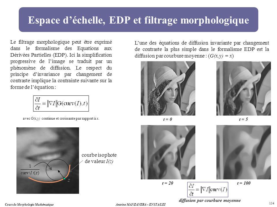Cours de Morphologie MathématiqueAntoine MANZANERA – ENSTA/LEI 134 Espace déchelle, EDP et filtrage morphologique diffusion par courbure moyenne Lune