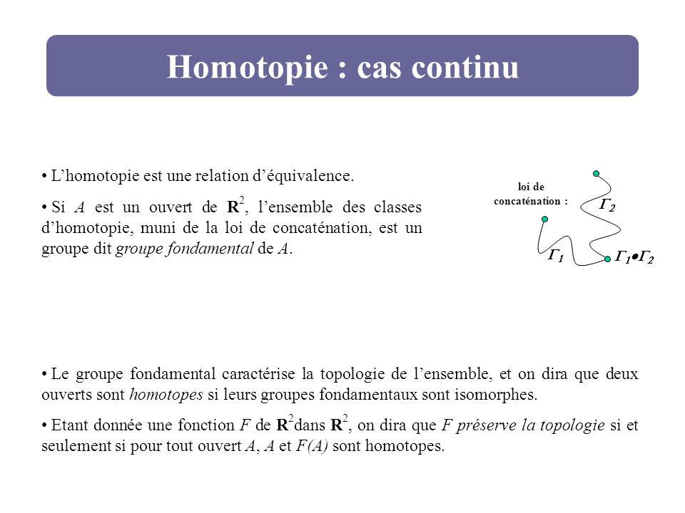 Homotopie : cas continu Lhomotopie est une relation déquivalence. Si A est un ouvert de R 2, lensemble des classes dhomotopie, muni de la loi de conca
