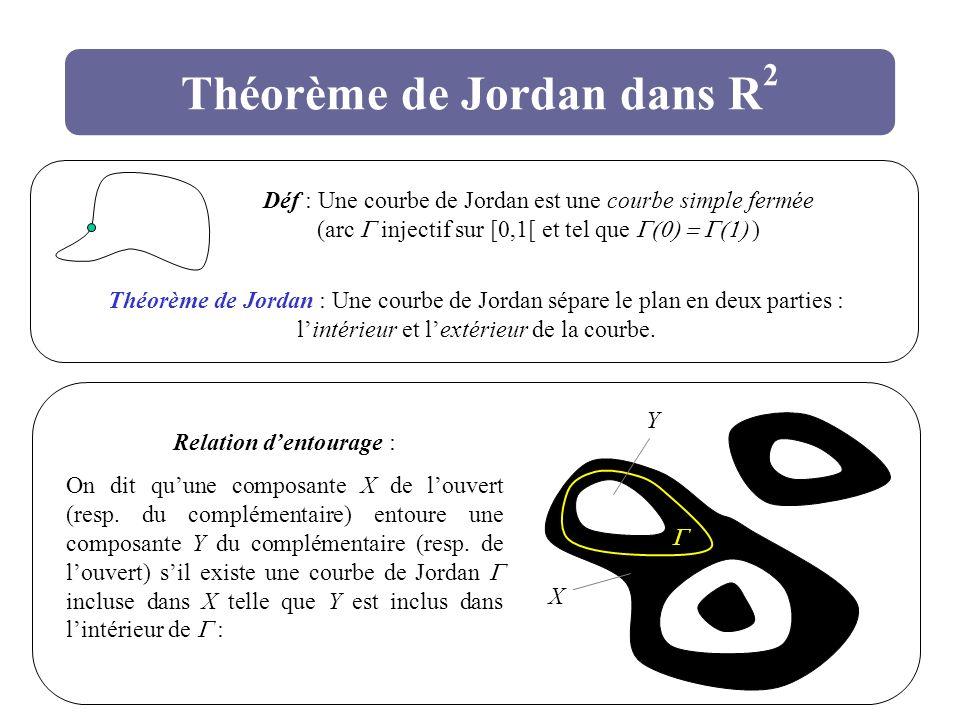 Théorème de Jordan dans R 2 Déf : Une courbe de Jordan est une courbe simple fermée (arc injectif sur [0,1[ et tel que ) Théorème de Jordan : Une cour
