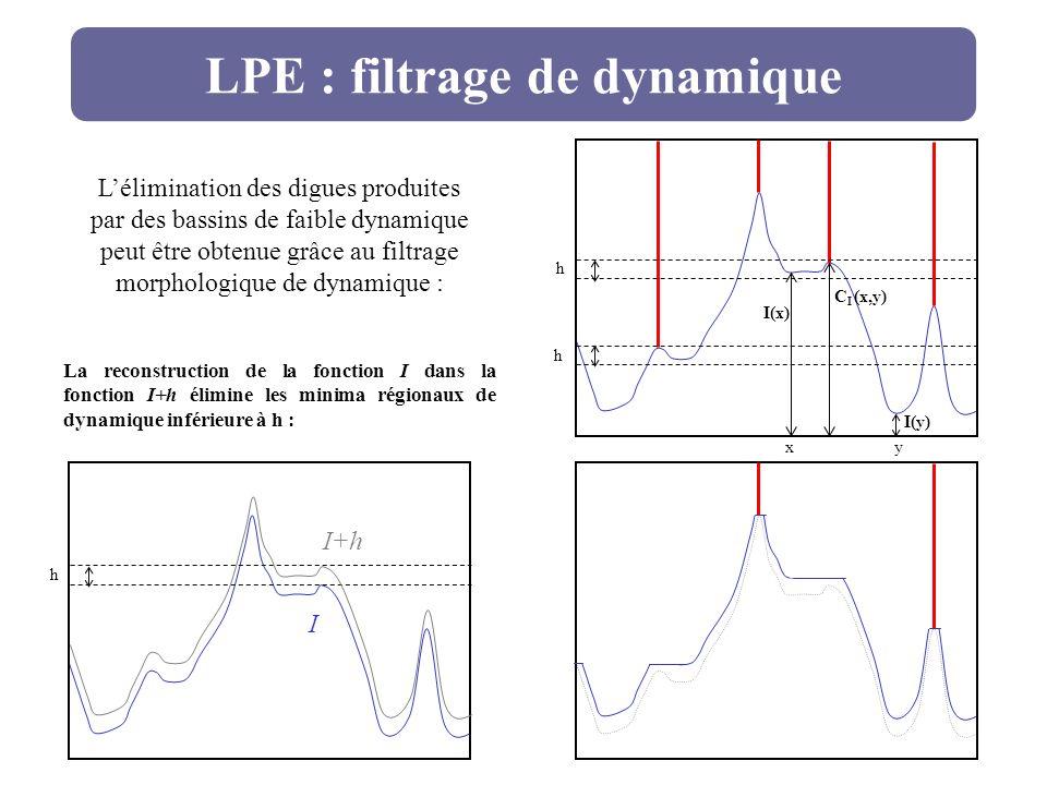 LPE : filtrage de dynamique h h x y I(x) I(y) C I (x,y) h I I+h Lélimination des digues produites par des bassins de faible dynamique peut être obtenu