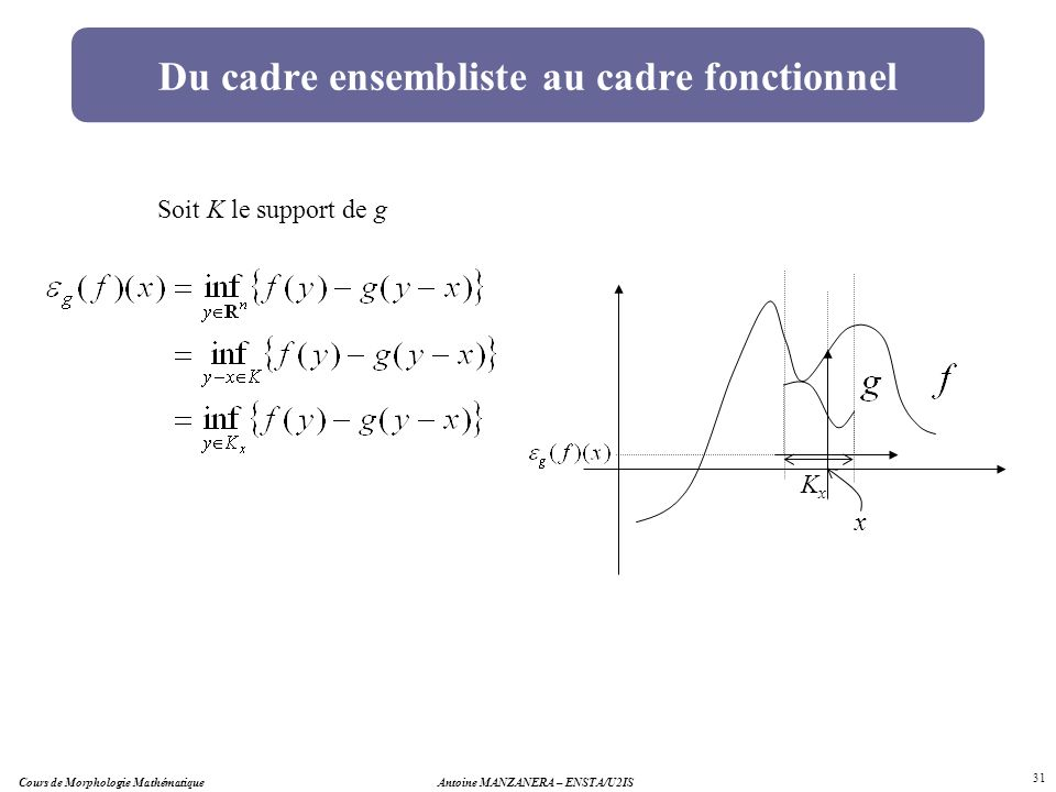 Antoine MANZANERA – ENSTA/U2IS 31 Du cadre ensembliste au cadre fonctionnel Soit K le support de g x KxKx Cours de Morphologie Mathématique