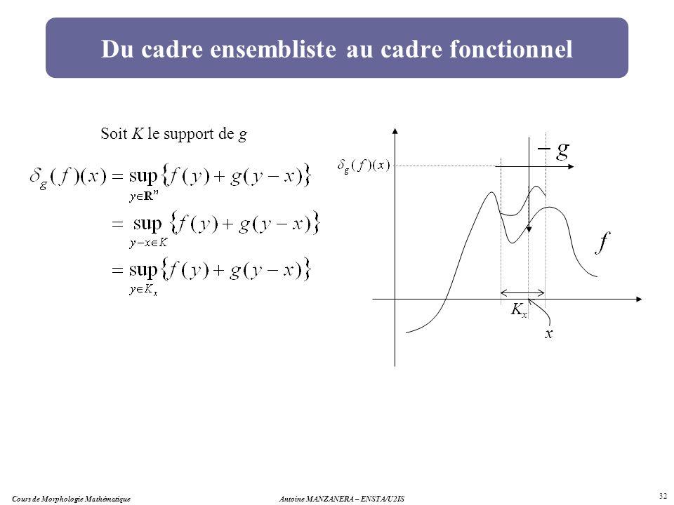 Antoine MANZANERA – ENSTA/U2IS 32 Du cadre ensembliste au cadre fonctionnel Soit K le support de g x KxKx Cours de Morphologie Mathématique