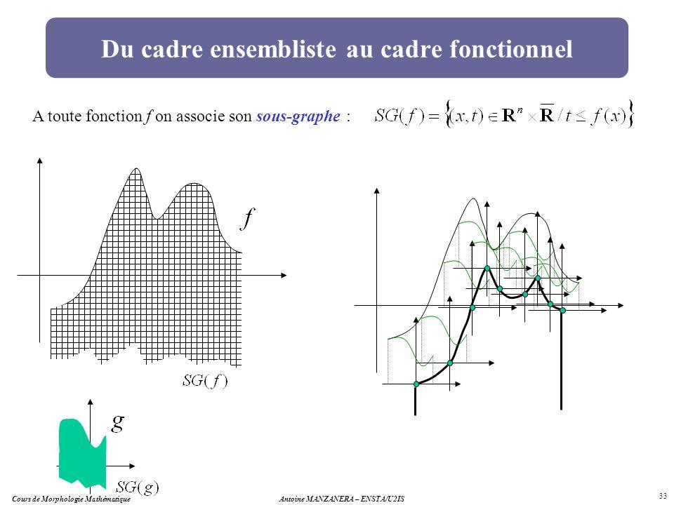 Antoine MANZANERA – ENSTA/U2IS 33 Du cadre ensembliste au cadre fonctionnel A toute fonction f on associe son sous-graphe : Cours de Morphologie Mathé