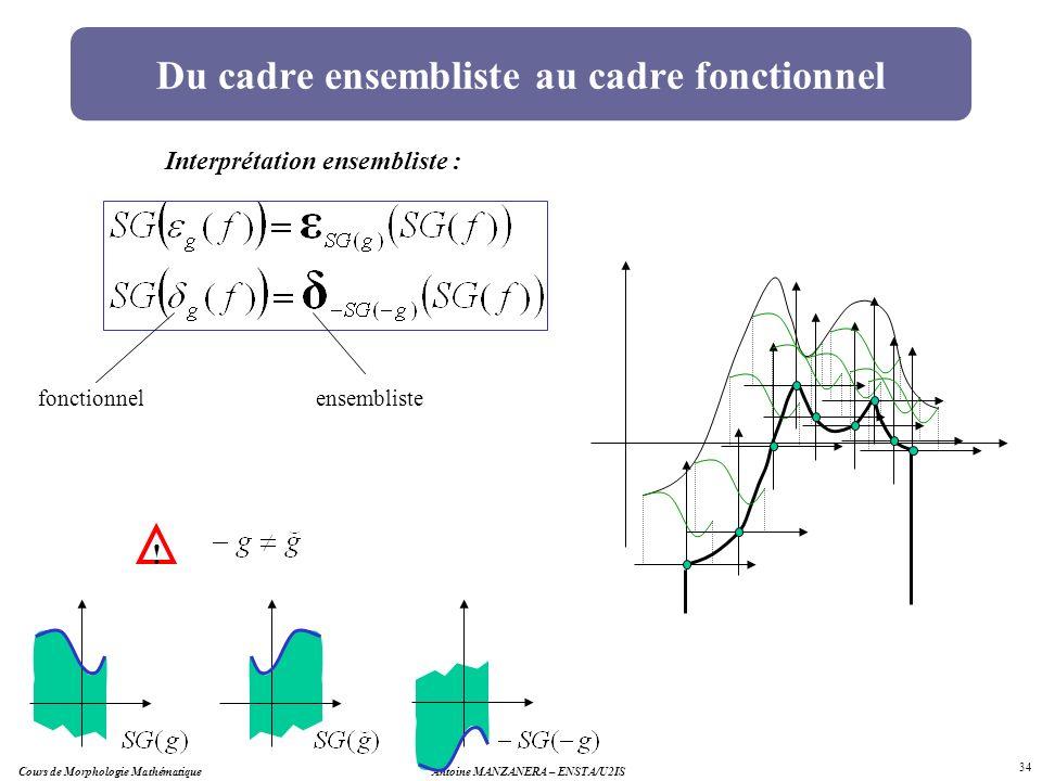 Antoine MANZANERA – ENSTA/U2IS 34 Du cadre ensembliste au cadre fonctionnel Interprétation ensembliste : fonctionnelensembliste ! Cours de Morphologie