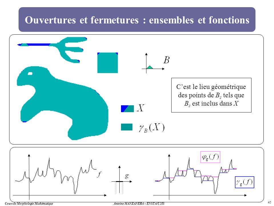 Antoine MANZANERA – ENSTA/U2IS 45 Ouvertures et fermetures : ensembles et fonctions Cest le lieu géométrique des points de B z tels que B z est inclus