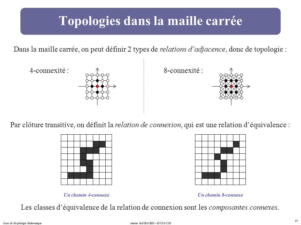 Cours de Morphologie MathématiqueAntoine MANZANERA – ENSTA/U2IS 60 Topologies dans la maille carrée Dans la maille carrée, on peut définir 2 types de