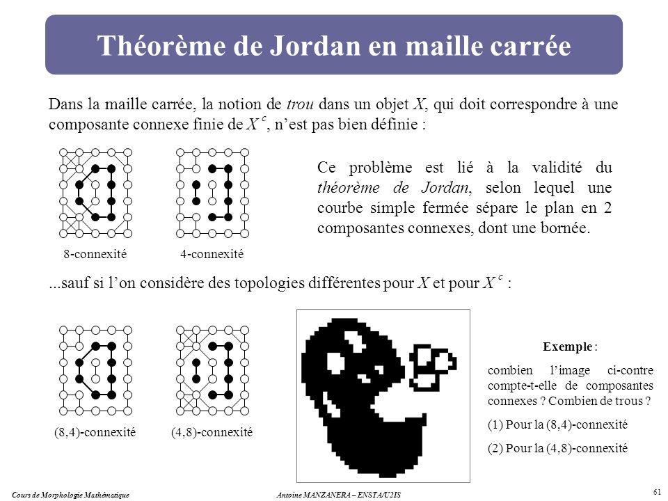 Cours de Morphologie MathématiqueAntoine MANZANERA – ENSTA/U2IS 61 Théorème de Jordan en maille carrée Dans la maille carrée, la notion de trou dans u