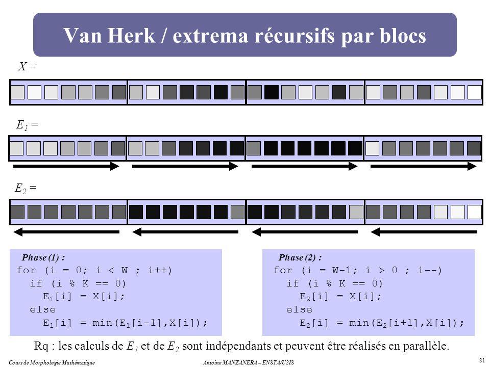 Cours de Morphologie MathématiqueAntoine MANZANERA – ENSTA/U2IS 81 Van Herk / extrema récursifs par blocs X = E 1 = E 2 = for (i = 0; i < W ; i++) if