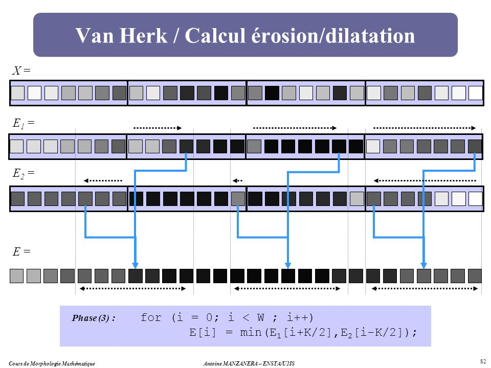 Cours de Morphologie MathématiqueAntoine MANZANERA – ENSTA/U2IS 82 Van Herk / Calcul érosion/dilatation X = E 1 = E 2 = E = for (i = 0; i < W ; i++) E