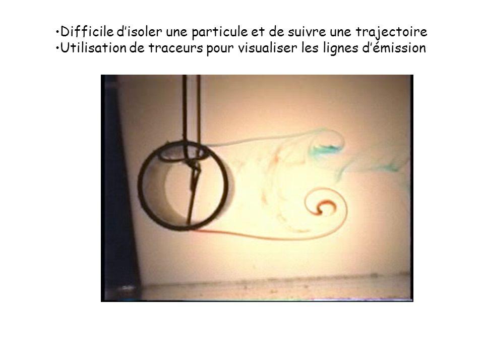 Difficile disoler une particule et de suivre une trajectoire Utilisation de traceurs pour visualiser les lignes démission