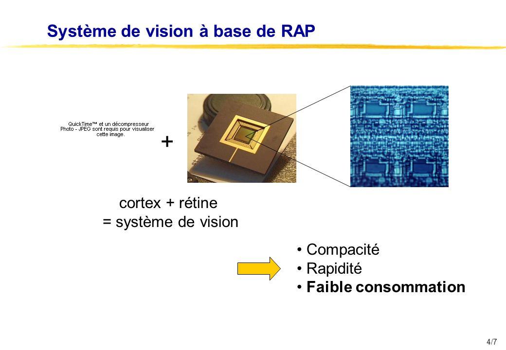 4/7 Système de vision à base de RAP + cortex + rétine = système de vision Compacité Rapidité Faible consommation
