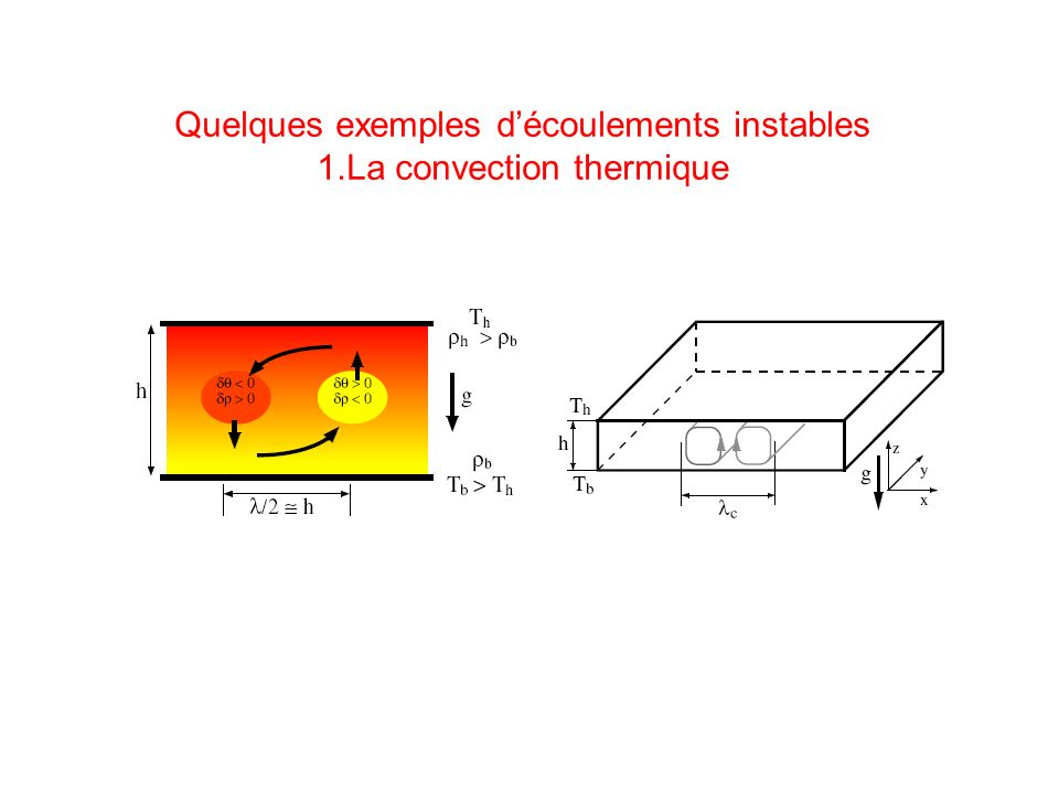 Quelques exemples découlements instables 1.La convection thermique