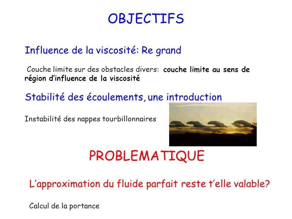 Cours 7 Importance des effets visqueux Premier problème de Stokes ou de Rayleigh Chapitre II, pages 36 à 38 1)Solutions semblables 2)Notion de couche limite