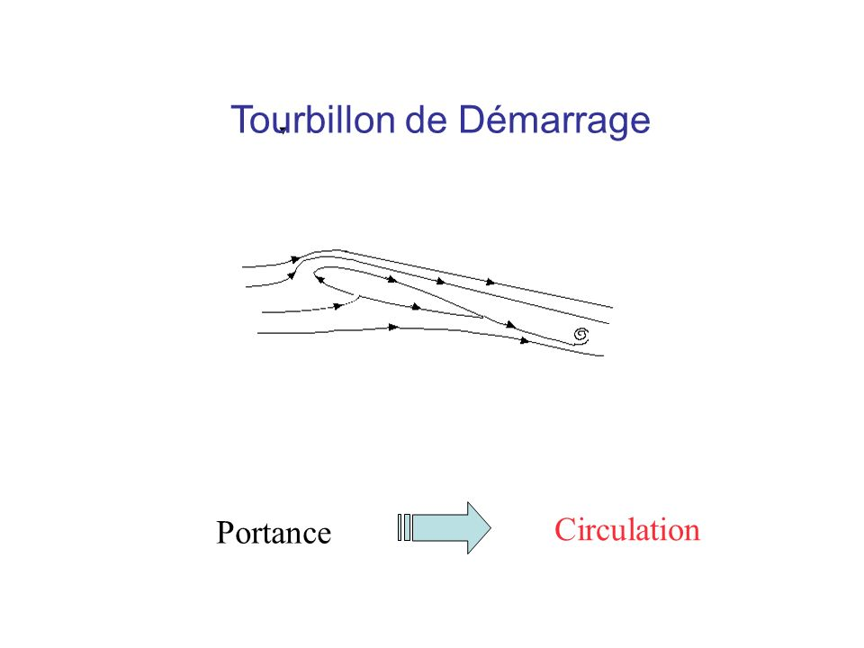 Tourbillon de Démarrage Portance Circulation