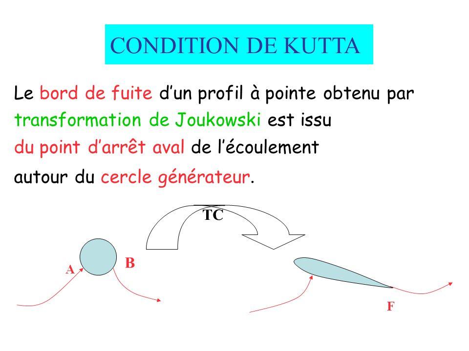 CONDITION DE KUTTA Le bord de fuite dun profil à pointe obtenu par transformation de Joukowski est issu du point darrêt aval de lécoulement autour du cercle générateur.