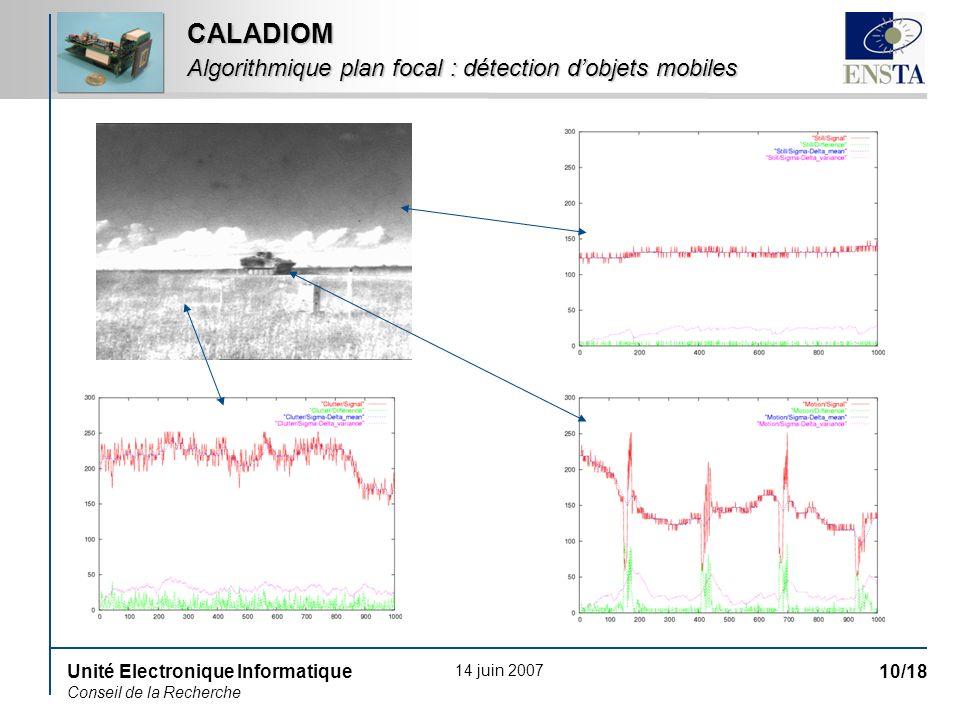 14 juin 2007 Unité Electronique Informatique Conseil de la Recherche 10/18 CALADIOM Algorithmique plan focal : détection dobjets mobiles
