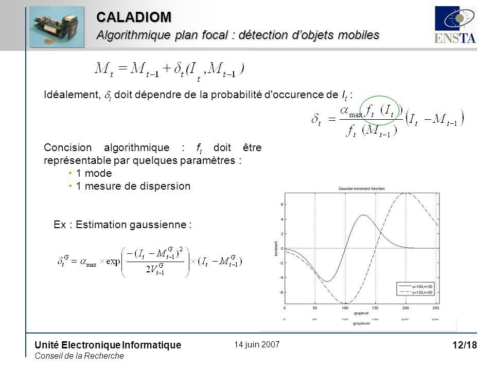 14 juin 2007 Unité Electronique Informatique Conseil de la Recherche 12/18 CALADIOM Algorithmique plan focal : détection dobjets mobiles Idéalement, t doit dépendre de la probabilité d occurence de I t : Ex : Estimation gaussienne : Concision algorithmique : f t doit être représentable par quelques paramètres : 1 mode 1 mesure de dispersion