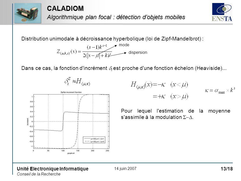 14 juin 2007 Unité Electronique Informatique Conseil de la Recherche 13/18 CALADIOM Algorithmique plan focal : détection dobjets mobiles Distribution unimodale à décroissance hyperbolique (loi de Zipf-Mandelbrot) : Dans ce cas, la fonction d incrément t est proche d une fonction échelon (Heaviside)...
