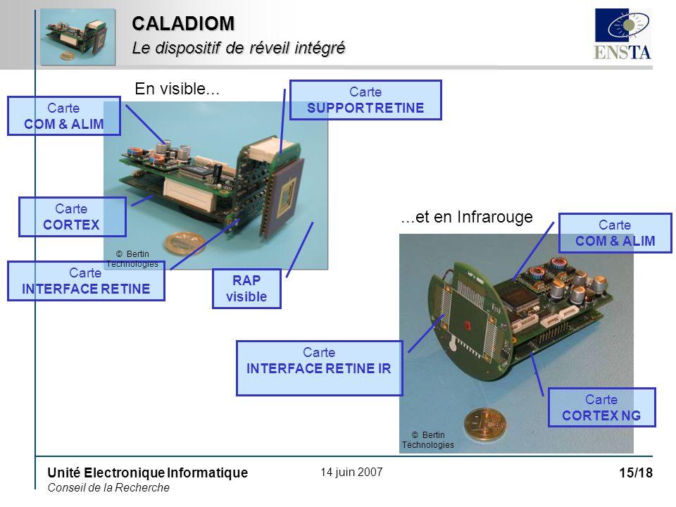14 juin 2007 Unité Electronique Informatique Conseil de la Recherche 15/18 CALADIOM Le dispositif de réveil intégré RAP visible Carte SUPPORT RETINE C