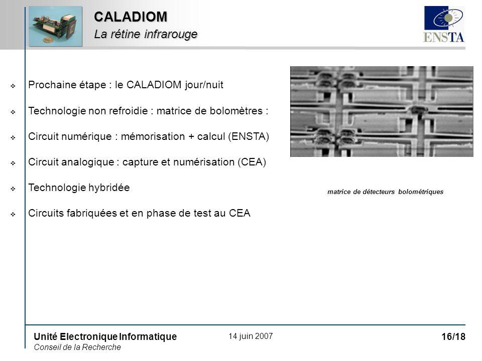 14 juin 2007 Unité Electronique Informatique Conseil de la Recherche 16/18 CALADIOM La rétine infrarouge Prochaine étape : le CALADIOM jour/nuit Technologie non refroidie : matrice de bolomètres : Circuit numérique : mémorisation + calcul (ENSTA) Circuit analogique : capture et numérisation (CEA) Technologie hybridée Circuits fabriquées et en phase de test au CEA matrice de détecteurs bolométriques