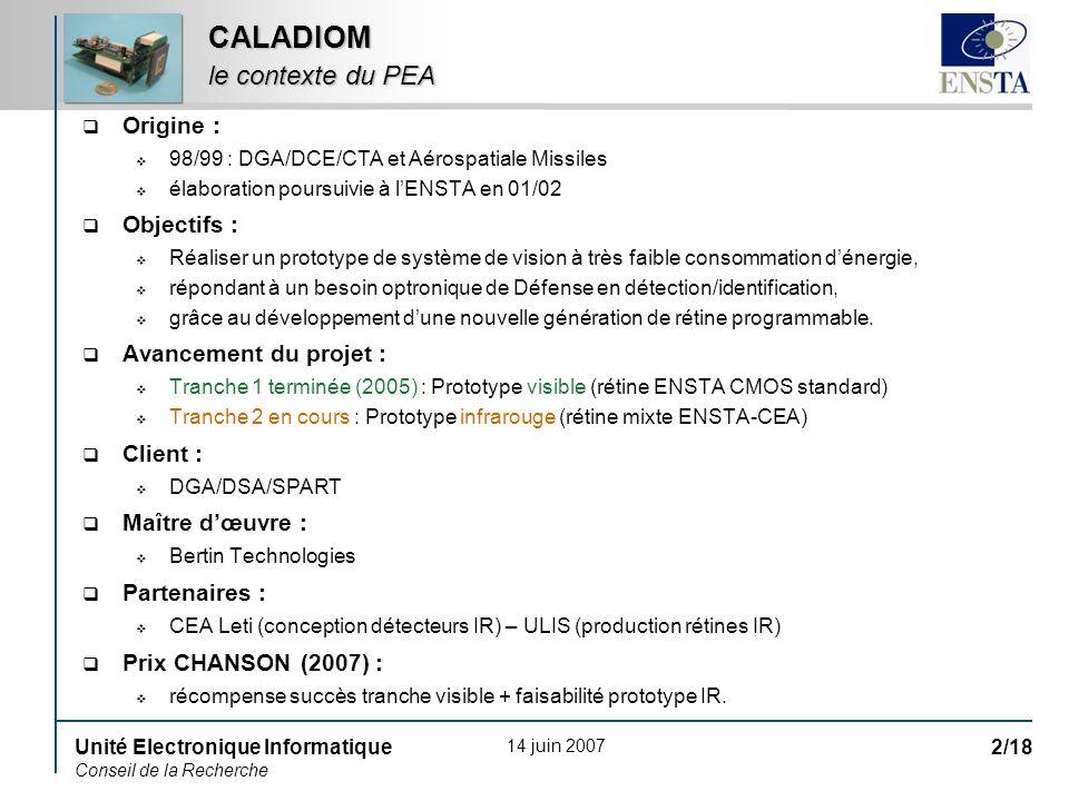 14 juin 2007 Unité Electronique Informatique Conseil de la Recherche 2/18 CALADIOM le contexte du PEA Origine : 98/99 : DGA/DCE/CTA et Aérospatiale Missiles élaboration poursuivie à lENSTA en 01/02 Objectifs : Réaliser un prototype de système de vision à très faible consommation dénergie, répondant à un besoin optronique de Défense en détection/identification, grâce au développement dune nouvelle génération de rétine programmable.