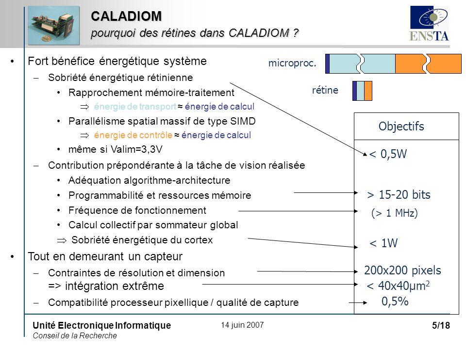 14 juin 2007 Unité Electronique Informatique Conseil de la Recherche 5/18 CALADIOM pourquoi des rétines dans CALADIOM ? Fort bénéfice énergétique syst