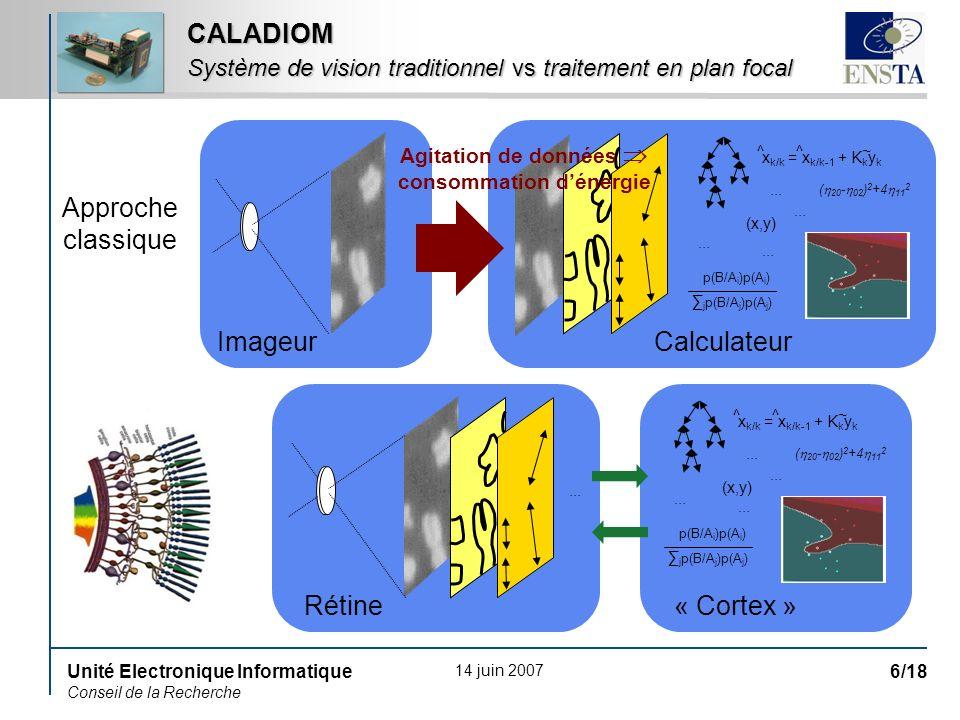 14 juin 2007 Unité Electronique Informatique Conseil de la Recherche 6/18 CALADIOM Système de vision traditionnel vs traitement en plan focal (x,y) ( 20 - 02 ) 2 +4 11 2 p(B/A i )p(A i ) j p(B/A j )p(A j ) x k/k = x k/k-1 + K k y k ^ ^ ~ ··· (x,y) ( 20 - 02 ) 2 +4 11 2 p(B/A i )p(A i ) j p(B/A j )p(A j ) x k/k = x k/k-1 + K k y k ^ ^ ~ ··· ImageurCalculateur Rétine« Cortex » ··· Agitation de données consommation dénergie Approche classique