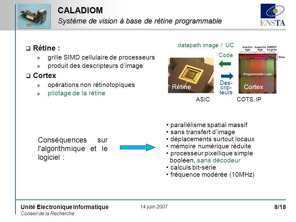 14 juin 2007 Unité Electronique Informatique Conseil de la Recherche 8/18 Rétine : grille SIMD cellulaire de processeurs produit des descripteurs dima