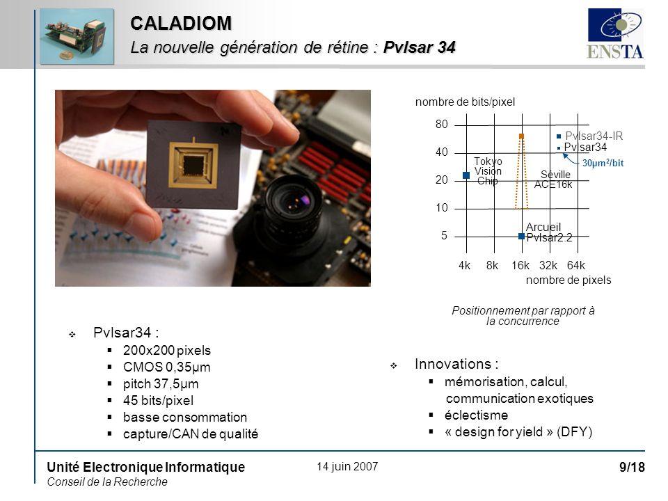 14 juin 2007 Unité Electronique Informatique Conseil de la Recherche 9/18 Pvlsar34 : 200x200 pixels CMOS 0,35µm pitch 37,5µm 45 bits/pixel basse conso