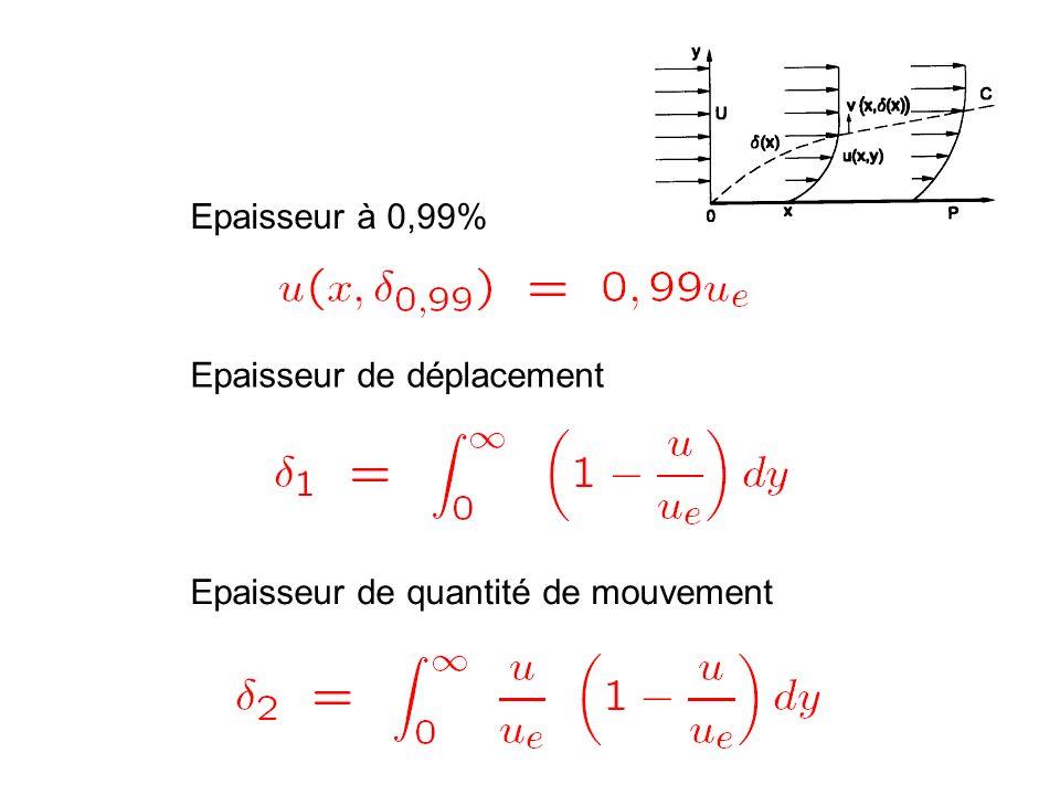 Epaisseur de déplacement Epaisseur de quantité de mouvement Epaisseur à 0,99%