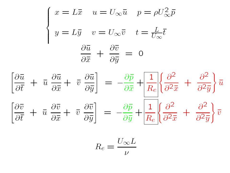 Cours 8 Introduction à la méthode des développements asymptotiques raccordés Annexe B et Notes 1)Problématique Problème singulier 2)Etude dune équation modèle –Développement intérieur –Développement extérieur –Le raccord –Position de la couche limite