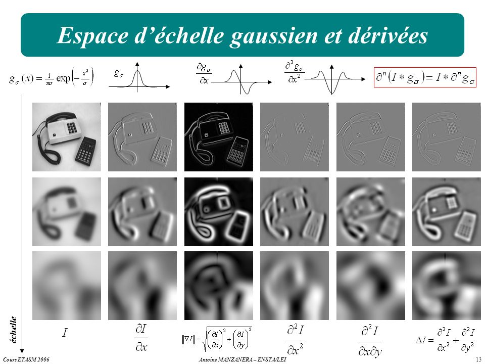 13 Antoine MANZANERA – ENSTA/LEICours ETASM 2006 Espace déchelle gaussien et dérivées échelle