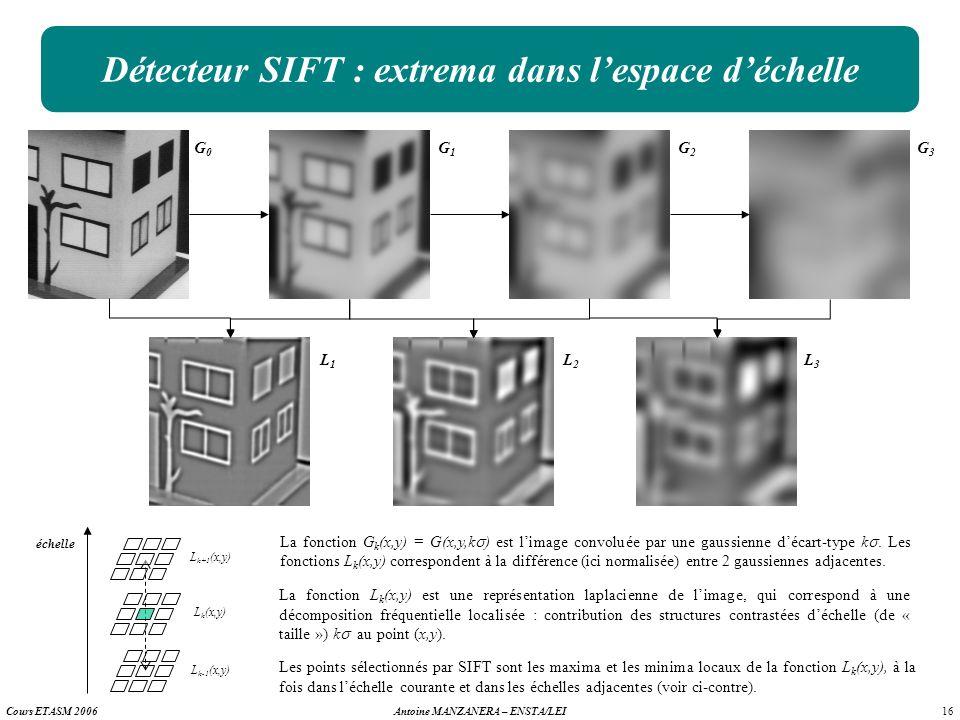 16 Antoine MANZANERA – ENSTA/LEICours ETASM 2006 Détecteur SIFT : extrema dans lespace déchelle G0G0 G1G1 G2G2 G3G3 L1L1 L2L2 L3L3 échelle Les points