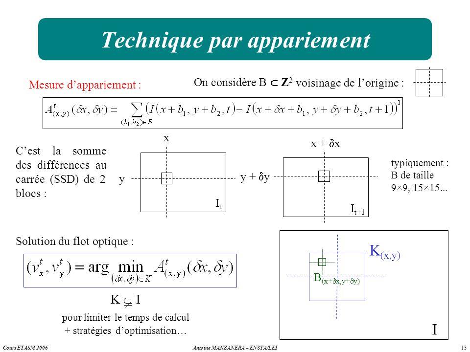 13 Antoine MANZANERA – ENSTA/LEICours ETASM 2006 Technique par appariement Cest la somme des différences au carrée (SSD) de 2 blocs : ItIt y x I t+1 y
