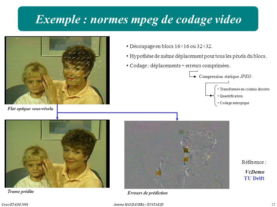 15 Antoine MANZANERA – ENSTA/LEICours ETASM 2006 Exemple : normes mpeg de codage video Découpage en blocs 16×16 ou 32×32. Hypothèse de même déplacemen