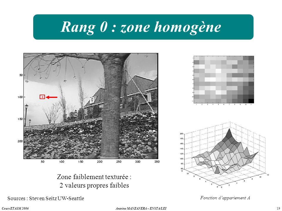 19 Antoine MANZANERA – ENSTA/LEICours ETASM 2006 Rang 0 : zone homogène Zone faiblement texturée : 2 valeurs propres faibles Fonction dappariement A S