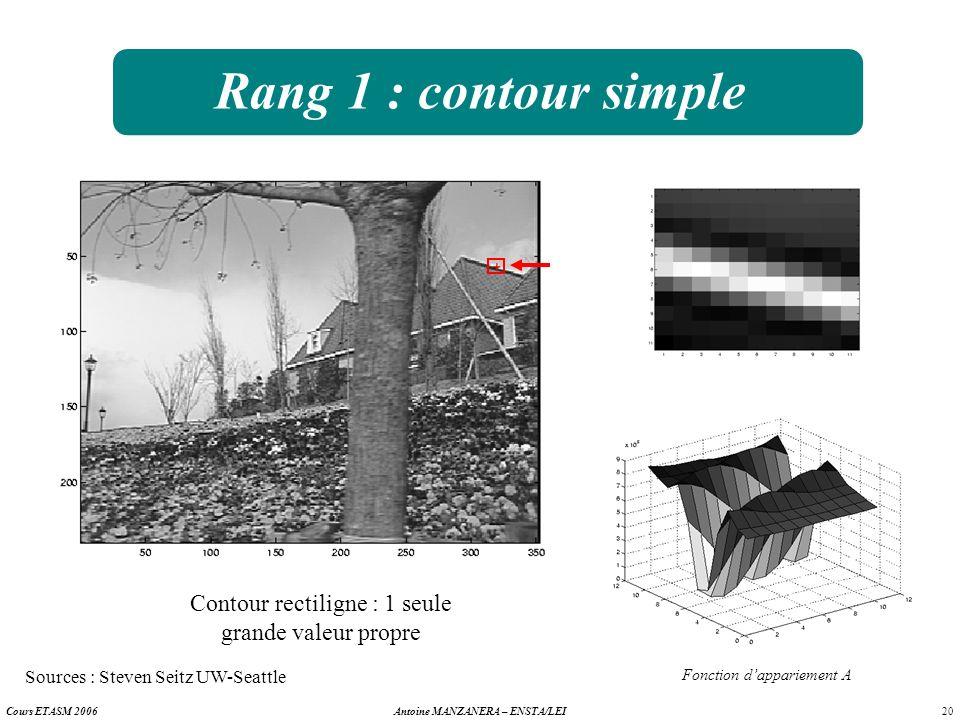 20 Antoine MANZANERA – ENSTA/LEICours ETASM 2006 Rang 1 : contour simple Contour rectiligne : 1 seule grande valeur propre Fonction dappariement A Sou