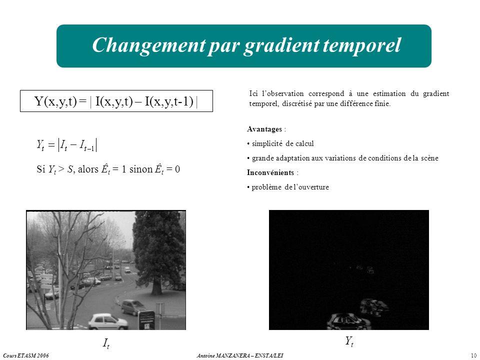 10 Antoine MANZANERA – ENSTA/LEICours ETASM 2006 Changement par gradient temporel Y(x,y,t) = | I(x,y,t) – I(x,y,t-1) | Ici lobservation correspond à u