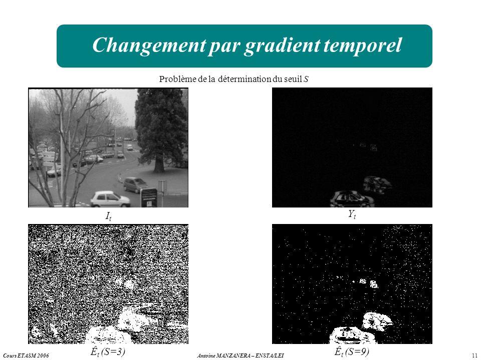 11 Antoine MANZANERA – ENSTA/LEICours ETASM 2006 Changement par gradient temporel ItIt YtYt Problème de la détermination du seuil S Ê t (S=3)Ê t (S=9)