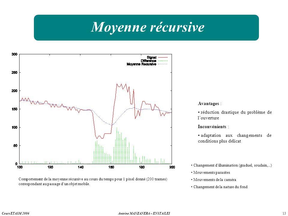 13 Antoine MANZANERA – ENSTA/LEICours ETASM 2006 Moyenne récursive Avantages : réduction drastique du problème de louverture Inconvénients : adaptatio