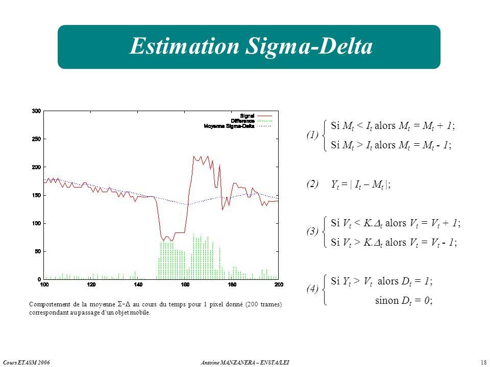 18 Antoine MANZANERA – ENSTA/LEICours ETASM 2006 Estimation Sigma-Delta Comportement de la moyenne au cours du temps pour 1 pixel donné (200 trames) c