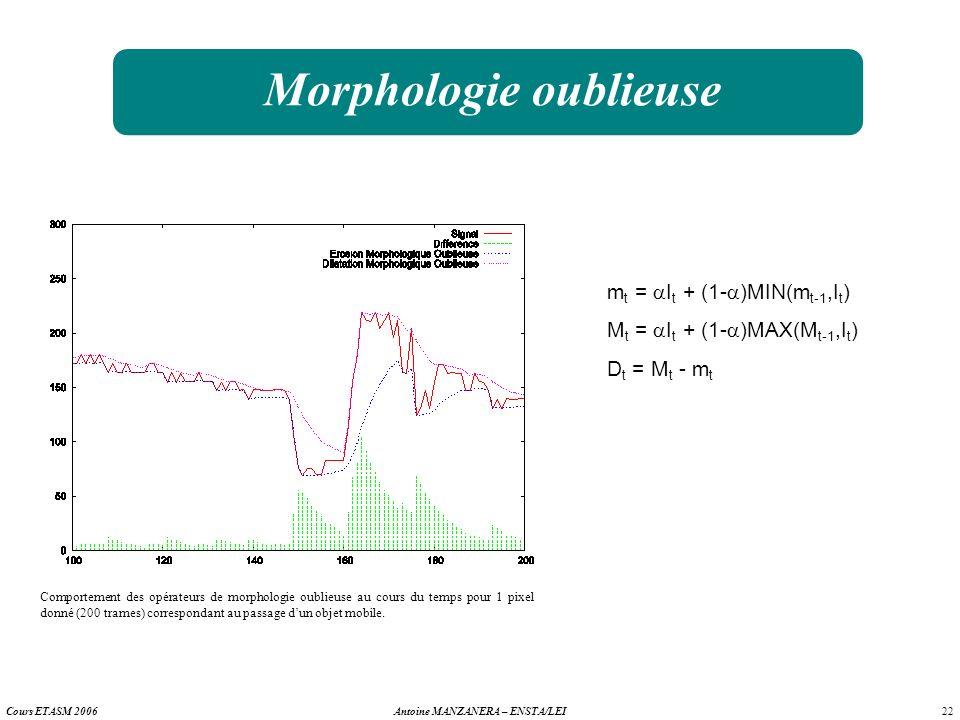 22 Antoine MANZANERA – ENSTA/LEICours ETASM 2006 Morphologie oublieuse Comportement des opérateurs de morphologie oublieuse au cours du temps pour 1 p