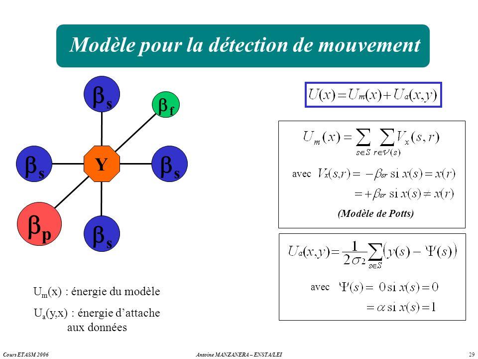 29 Antoine MANZANERA – ENSTA/LEICours ETASM 2006 Modèle pour la détection de mouvement s s s s f p Y U m (x) : énergie du modèle U a (y,x) : énergie d