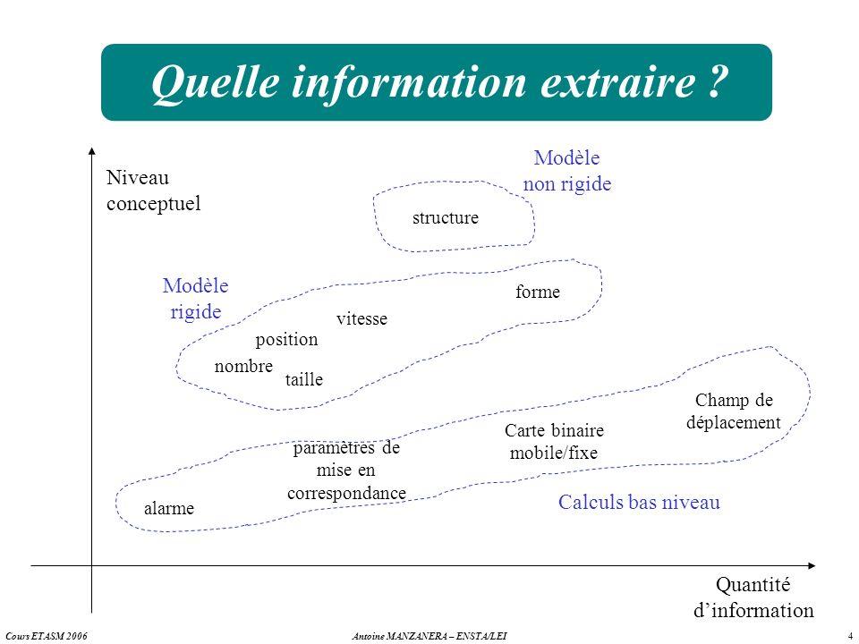 4 Antoine MANZANERA – ENSTA/LEICours ETASM 2006 Quelle information extraire ? Niveau conceptuel Quantité dinformation structure Modèle non rigide nomb
