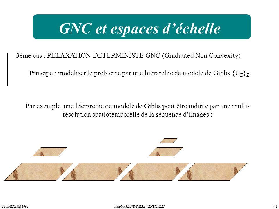 42 Antoine MANZANERA – ENSTA/LEICours ETASM 2006 GNC et espaces déchelle 3ème cas : RELAXATION DETERMINISTE GNC (Graduated Non Convexity) Principe : m