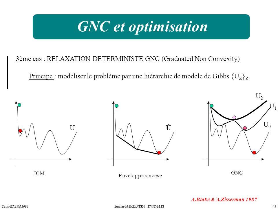 43 Antoine MANZANERA – ENSTA/LEICours ETASM 2006 GNC et optimisation 3ème cas : RELAXATION DETERMINISTE GNC (Graduated Non Convexity) Principe : modél