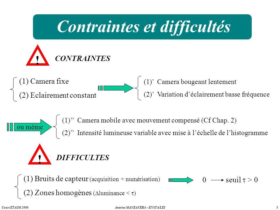 8 Antoine MANZANERA – ENSTA/LEICours ETASM 2006 Contraintes et difficultés ! CONTRAINTES (1) Camera fixe (2) Eclairement constant (1) Camera bougeant