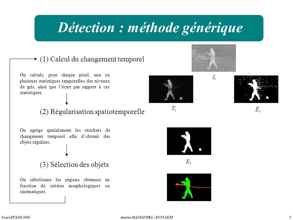 9 Antoine MANZANERA – ENSTA/LEICours ETASM 2006 Détection : méthode générique (1) Calcul du changement temporel (2) Régularisation spatiotemporelle (3
